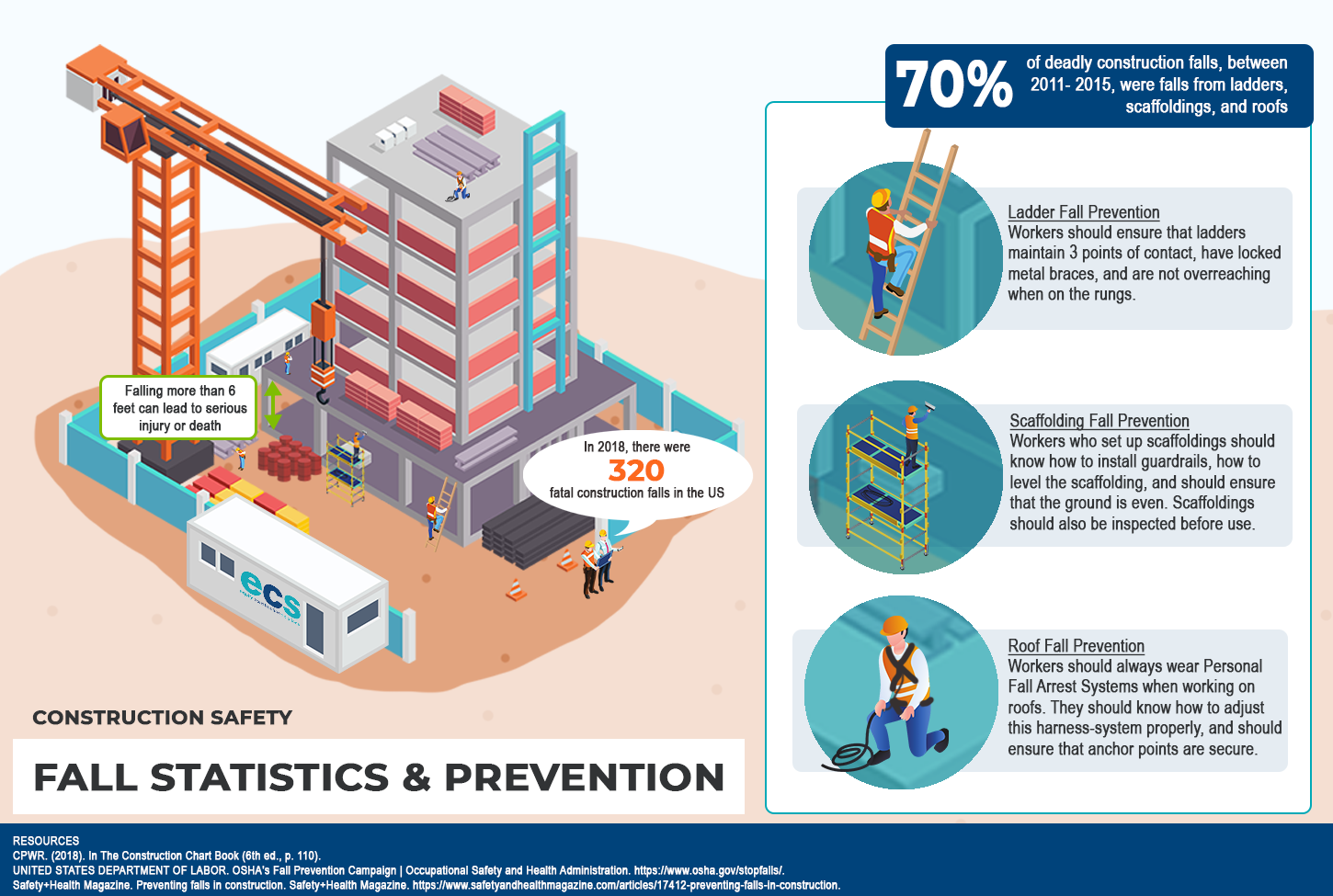 Infographic that includes construction safety statistics and provides fall prevention tips for ladders, scaffoldings, and roof work.